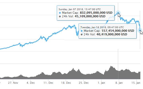 down-bitcoin